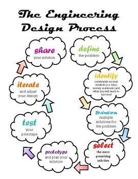 Engineering Design Process Student Notebook