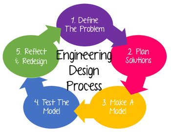 Engineering Design Process Visual