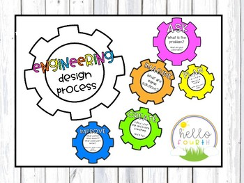Engineering Process Posters STEM STEAM