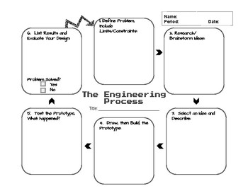 Engineering Process Student Template/Graphic Organizer