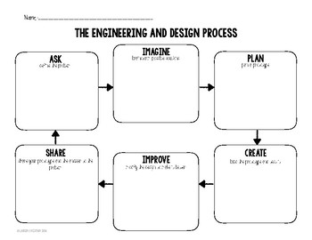 Engineering And Design Process Organizer By Lauren Chrisman Tpt
