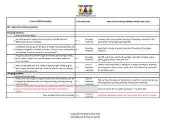 England Primary KS1 Science 2000vs2014 Curriculum Changes