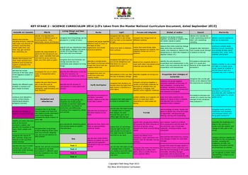 England Primary KS2 Science Curriculum (2014) - 1 Pagers
