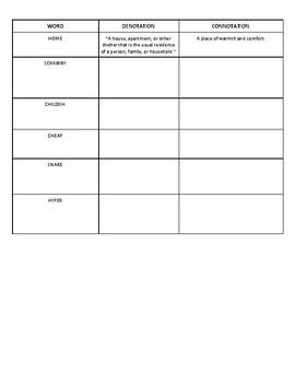 English 10 Connotation vs Denotation Activity