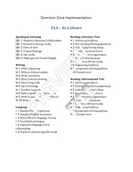 """English 9-10 Common Core At-a-Glance, Mastery Checklists, and """"I Can"""" Posters!"""