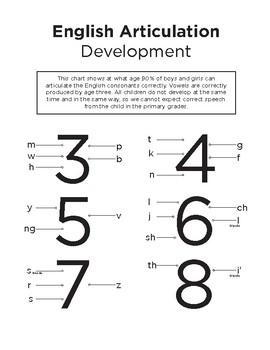 English Articulation Development