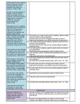 English Assessment Checklist