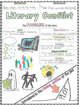 English Cheat Sheet Doodle Notes -Literary Conflict