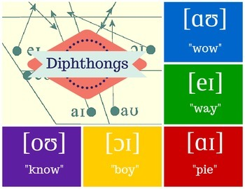 English Diction for Singers - Diphthongs
