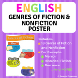 English Genres of Fiction and Nonfiction Posters - Bulletin Board Ideas