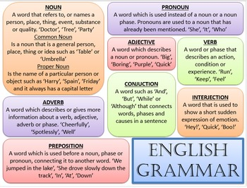English Grammar And Punctuation Posters