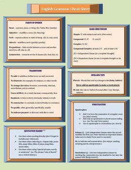 english grammar cheat sheet pdf