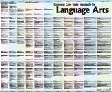English Language Arts Big Poster, K - 12
