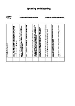 English Language Arts Curriculum mapping template for kindergarten