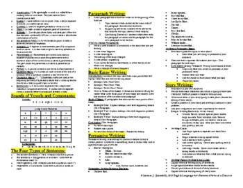 English Language Arts Reference Notes at a Glance