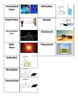 English Language Learner Visual Vocabulary (Waves and their Interactions)