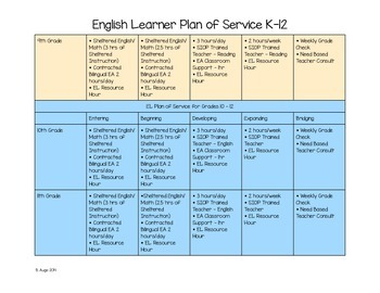 English Learner Plan of Service K-12