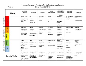 English Learner Supports - Questioning and Language Functions