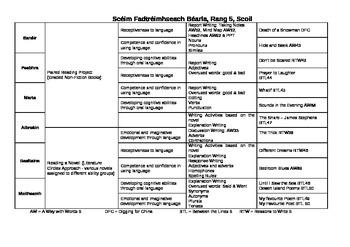English Long Term Plan (Grid) for 5th Class EDITABLE