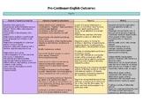 English Outcomes Pre-continuum
