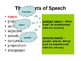 English Parts of Speech Review PowerPoint and Notes