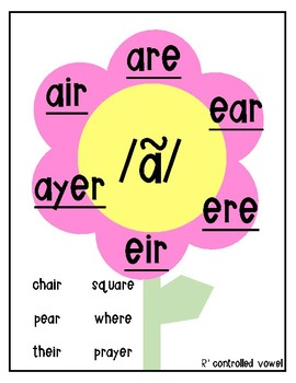 English Phonemes Phonics Posters