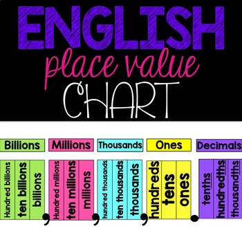 Place Value Chart Decimals Poster Teaching Resources Teachers Pay