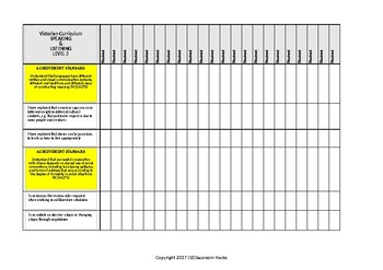 English SPEAKING LISTENING Checklist Level 3 Victorian Curric/Australian-'I Can