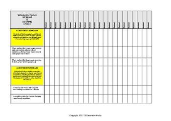 English SPEAKING LISTENING Checklist Level 3 Victorian Curric/Australian-'I Can