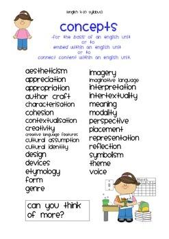 English Syllabus K-10 NSW - Concepts