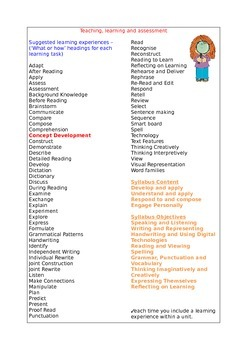 English Syllabus K-10 NSW - Suggested Learning Experiences