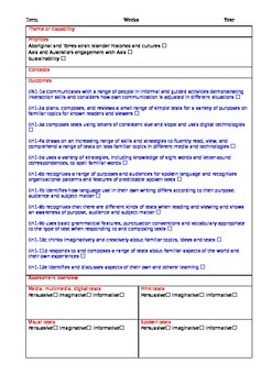 English Syllabus K-10 NSW - Unit Planning ProForma