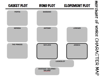English - The Merchant of Venice - Character map