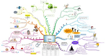 English Verb --- Creative Visual Map