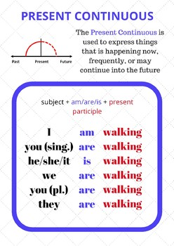 English Verb Form Posters