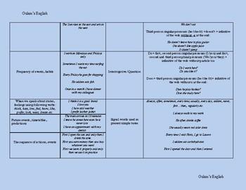 English Verb Tenses -Simple Present