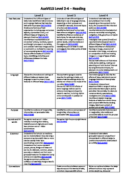 English and Maths AusVELS curriculum aligned for levels 2-4