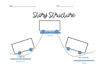 English and Spanish Story Structure GO