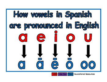 English pronunciation of Spanish vowels blue