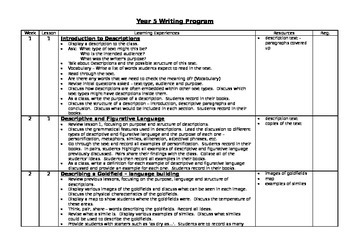 English recount unit overview of work
