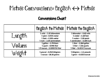English/Metric Conversions Partner Activity