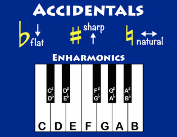 Enharmonics Poster: Visual to Teach Accidentals in Music