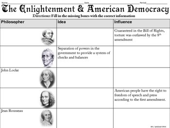 Enlightenment Influence on American Democracy Graphic Organizer