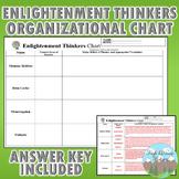 Enlightenment Thinkers Organizational Chart