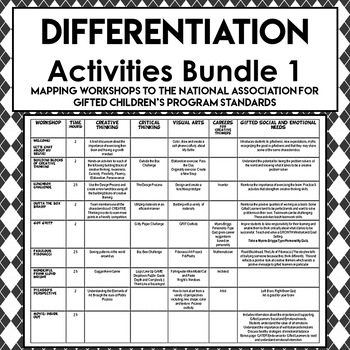 Gifted and Talented Enrichment | Differentiated Instruction 1