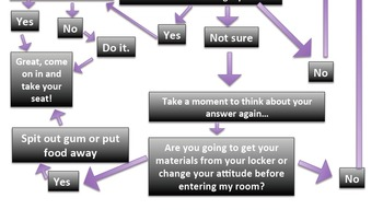 Entering Classroom Flow Chart
