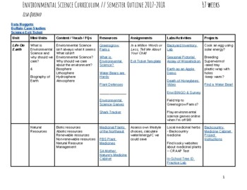 Environmental Science Curriculum Grid with Links