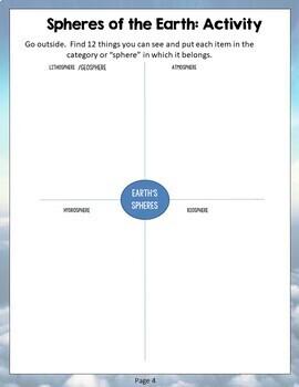 Environmental Science- Hydrosphere, Atmosphere, Lithosphere, Biosphere