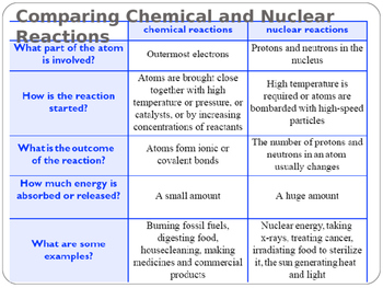 Environmental Science Lecture Notes: Nuclear Energy