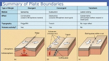 Earth/Environmental Science Lecture Notes: Plate Tectonics